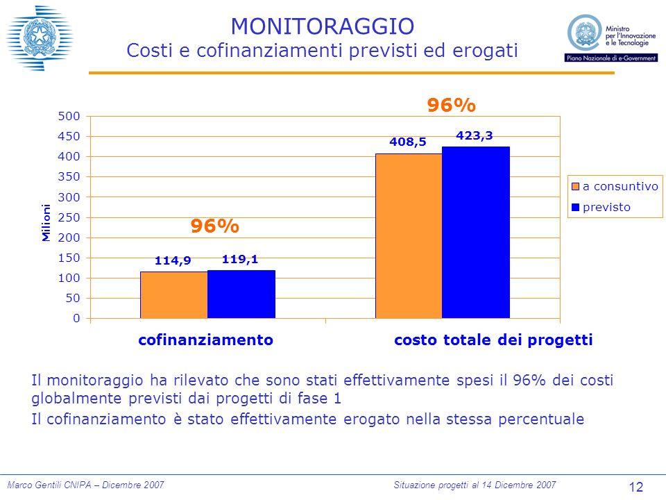 12 Marco Gentili CNIPA – Dicembre 2007Situazione progetti al 14 Dicembre 2007 MONITORAGGIO Costi e cofinanziamenti previsti ed erogati 114,9 408,5 119,1 423,3 0 50 100 150 200 250 300 350 400 450 500 cofinanziamentocosto totale dei progetti Milioni a consuntivo previsto 96% Il monitoraggio ha rilevato che sono stati effettivamente spesi il 96% dei costi globalmente previsti dai progetti di fase 1 Il cofinanziamento è stato effettivamente erogato nella stessa percentuale