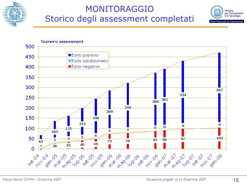 15 Marco Gentili CNIPA – Dicembre 2007Situazione progetti al 14 Dicembre 2007 MONITORAGGIO Storico degli assessment completati