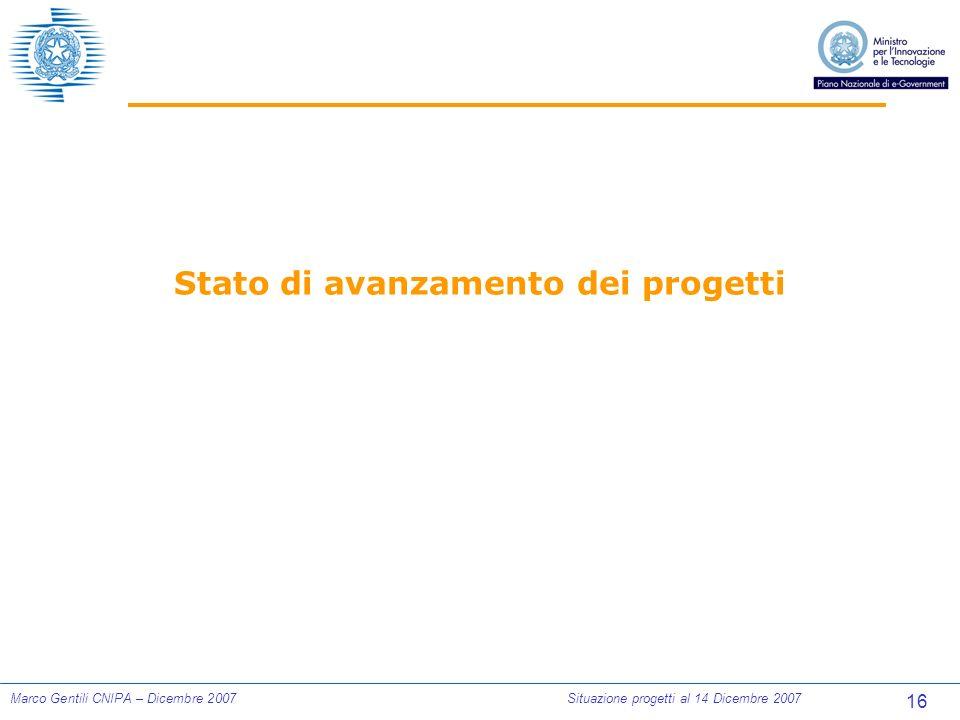 16 Marco Gentili CNIPA – Dicembre 2007Situazione progetti al 14 Dicembre 2007 Stato di avanzamento dei progetti