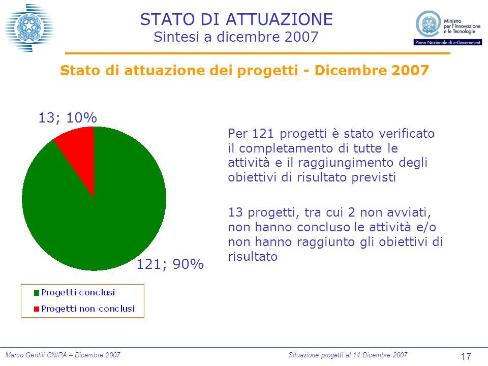 17 Marco Gentili CNIPA – Dicembre 2007Situazione progetti al 14 Dicembre 2007 STATO DI ATTUAZIONE Sintesi a dicembre 2007 Per 121 progetti è stato verificato il completamento di tutte le attività e il raggiungimento degli obiettivi di risultato previsti 13 progetti, tra cui 2 non avviati, non hanno concluso le attività e/o non hanno raggiunto gli obiettivi di risultato Stato di attuazione dei progetti - Dicembre 2007 13; 10% 121; 90%
