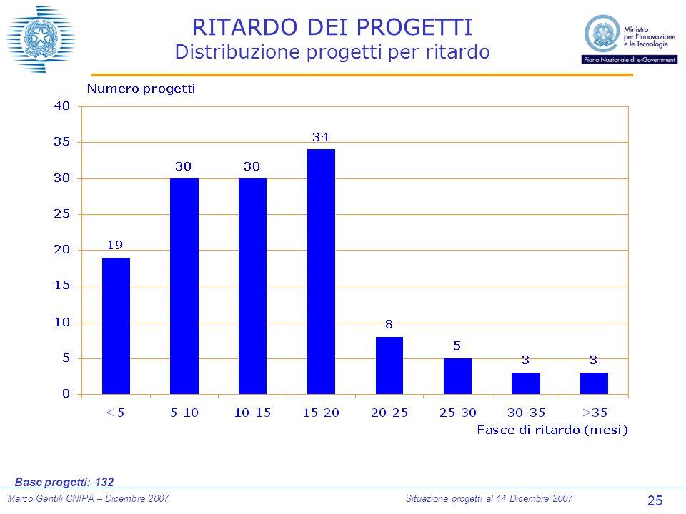 25 Marco Gentili CNIPA – Dicembre 2007Situazione progetti al 14 Dicembre 2007 RITARDO DEI PROGETTI Distribuzione progetti per ritardo Base progetti: 132