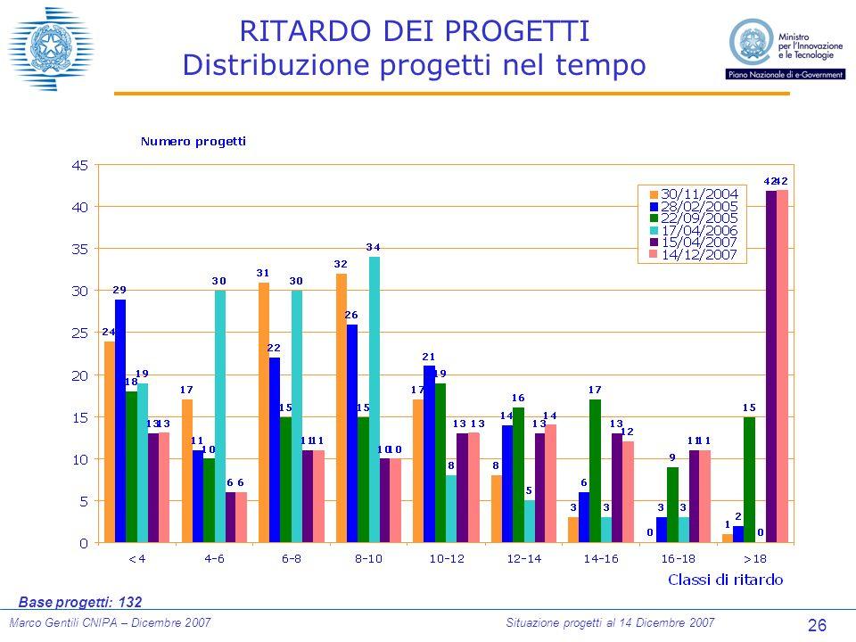 26 Marco Gentili CNIPA – Dicembre 2007Situazione progetti al 14 Dicembre 2007 RITARDO DEI PROGETTI Distribuzione progetti nel tempo Base progetti: 132