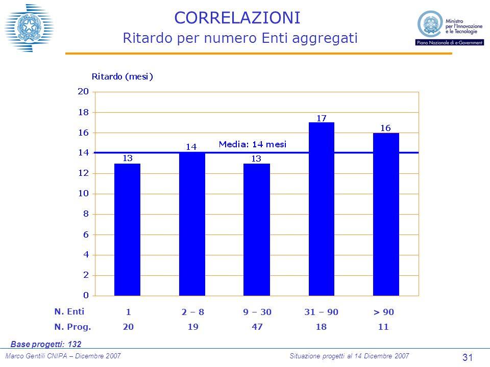 31 Marco Gentili CNIPA – Dicembre 2007Situazione progetti al 14 Dicembre 2007 CORRELAZIONI Ritardo per numero Enti aggregati N.
