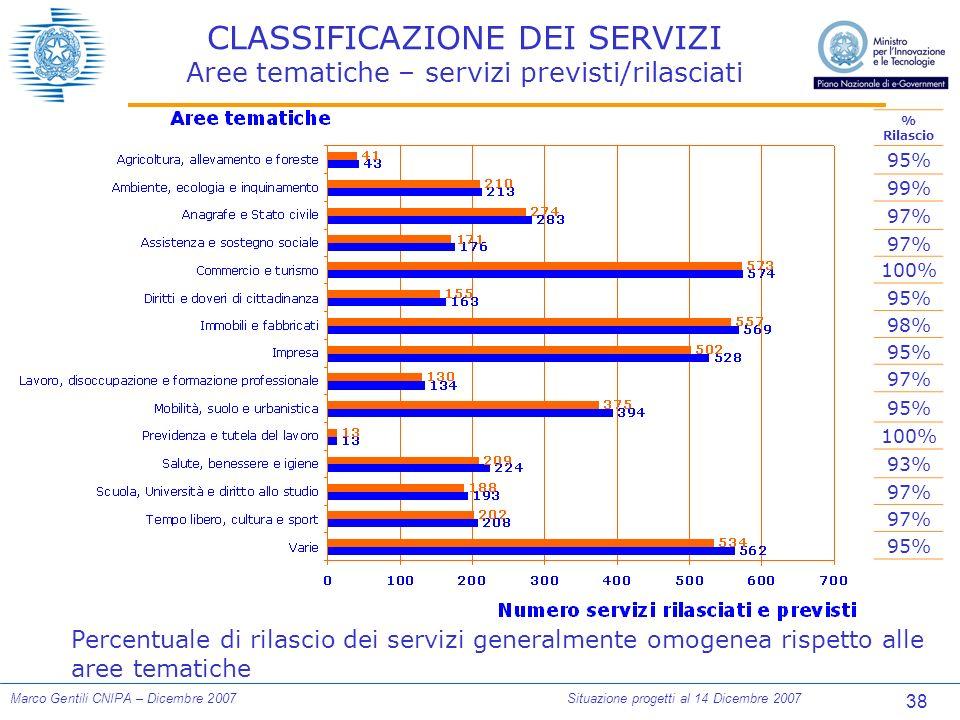 38 Marco Gentili CNIPA – Dicembre 2007Situazione progetti al 14 Dicembre 2007 CLASSIFICAZIONE DEI SERVIZI Aree tematiche – servizi previsti/rilasciati % Rilascio 95% 99% 97% 100% 95% 98% 95% 97% 95% 100% 93% 97% 95% Percentuale di rilascio dei servizi generalmente omogenea rispetto alle aree tematiche