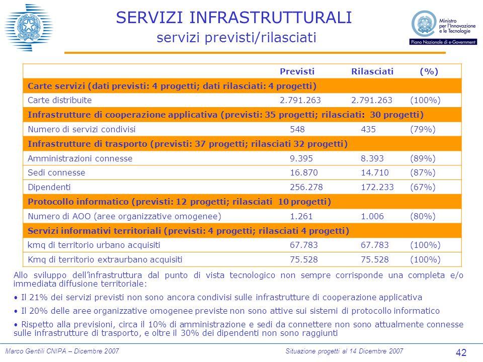 42 Marco Gentili CNIPA – Dicembre 2007Situazione progetti al 14 Dicembre 2007 SERVIZI INFRASTRUTTURALI servizi previsti/rilasciati PrevistiRilasciati (%) Carte servizi (dati previsti: 4 progetti; dati rilasciati: 4 progetti) Carte distribuite2.791.263 (100%) Infrastrutture di cooperazione applicativa (previsti: 35 progetti; rilasciati: 30 progetti) Numero di servizi condivisi548435(79%) Infrastrutture di trasporto (previsti: 37 progetti; rilasciati 32 progetti) Amministrazioni connesse9.3958.393(89%) Sedi connesse16.87014.710(87%) Dipendenti256.278172.233(67%) Protocollo informatico (previsti: 12 progetti; rilasciati 10 progetti) Numero di AOO (aree organizzative omogenee)1.2611.006(80%) Servizi informativi territoriali (previsti: 4 progetti; rilasciati 4 progetti) kmq di territorio urbano acquisiti67.783 (100%) Kmq di territorio extraurbano acquisiti75.528 (100%) Allo sviluppo dellinfrastruttura dal punto di vista tecnologico non sempre corrisponde una completa e/o immediata diffusione territoriale: Il 21% dei servizi previsti non sono ancora condivisi sulle infrastrutture di cooperazione applicativa Il 20% delle aree organizzative omogenee previste non sono attive sui sistemi di protocollo informatico Rispetto alla previsioni, circa il 10% di amministrazione e sedi da connettere non sono attualmente connesse sulle infrastrutture di trasporto, e oltre il 30% dei dipendenti non sono raggiunti