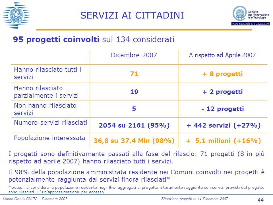 44 Marco Gentili CNIPA – Dicembre 2007Situazione progetti al 14 Dicembre 2007 SERVIZI AI CITTADINI 95 progetti coinvolti sui 134 considerati Dicembre 2007 rispetto ad Aprile 2007 Hanno rilasciato tutti i servizi 71+ 8 progetti Hanno rilasciato parzialmente i servizi 19+ 2 progetti Non hanno rilasciato servizi 5- 12 progetti Numero servizi rilasciati 2054 su 2161 (95%) + 442 servizi (+27%) Popolazione interessata 36,8 su 37,4 Mln (98%) + 5,1 milioni (+16%) I progetti sono definitivamente passati alla fase del rilascio: 71 progetti (8 in più rispetto ad aprile 2007) hanno rilasciato tutti i servizi.