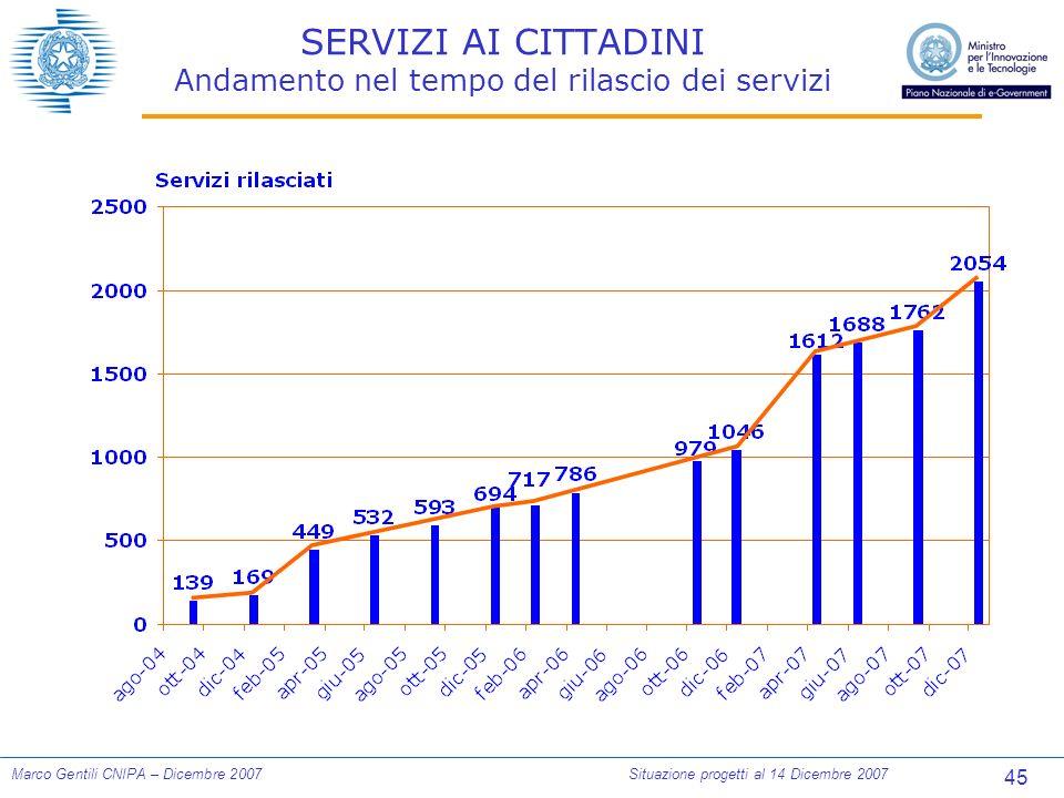 45 Marco Gentili CNIPA – Dicembre 2007Situazione progetti al 14 Dicembre 2007 SERVIZI AI CITTADINI Andamento nel tempo del rilascio dei servizi
