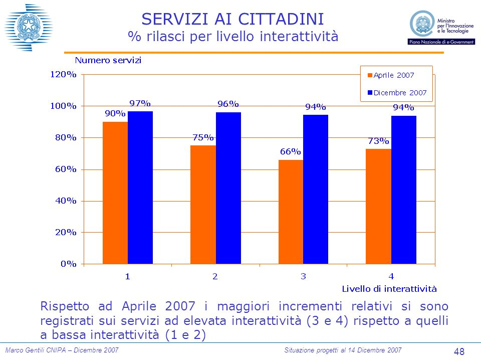 48 Marco Gentili CNIPA – Dicembre 2007Situazione progetti al 14 Dicembre 2007 SERVIZI AI CITTADINI % rilasci per livello interattività Rispetto ad Aprile 2007 i maggiori incrementi relativi si sono registrati sui servizi ad elevata interattività (3 e 4) rispetto a quelli a bassa interattività (1 e 2)