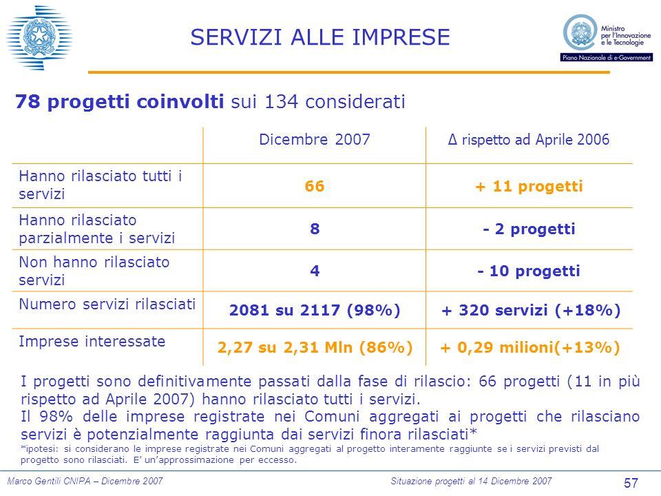 57 Marco Gentili CNIPA – Dicembre 2007Situazione progetti al 14 Dicembre 2007 SERVIZI ALLE IMPRESE 78 progetti coinvolti sui 134 considerati Dicembre 2007 rispetto ad Aprile 2006 Hanno rilasciato tutti i servizi 66+ 11 progetti Hanno rilasciato parzialmente i servizi 8- 2 progetti Non hanno rilasciato servizi 4- 10 progetti Numero servizi rilasciati 2081 su 2117 (98%) + 320 servizi (+18%) Imprese interessate 2,27 su 2,31 Mln (86%) + 0,29 milioni(+13%) I progetti sono definitivamente passati dalla fase di rilascio: 66 progetti (11 in più rispetto ad Aprile 2007) hanno rilasciato tutti i servizi.