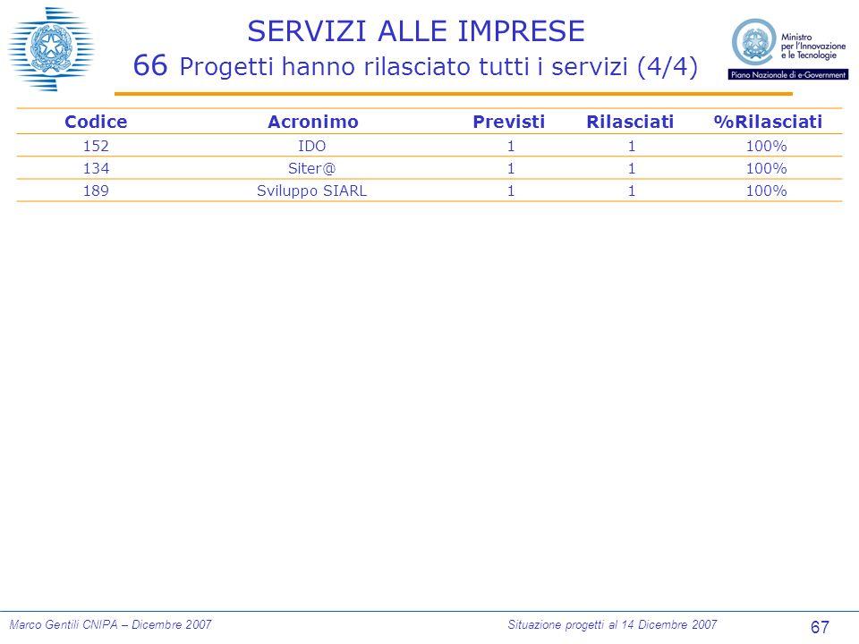 67 Marco Gentili CNIPA – Dicembre 2007Situazione progetti al 14 Dicembre 2007 SERVIZI ALLE IMPRESE 66 Progetti hanno rilasciato tutti i servizi (4/4) CodiceAcronimoPrevistiRilasciati%Rilasciati 152IDO 1 1100% 134Siter@ 1 1100% 189Sviluppo SIARL 1 1100%