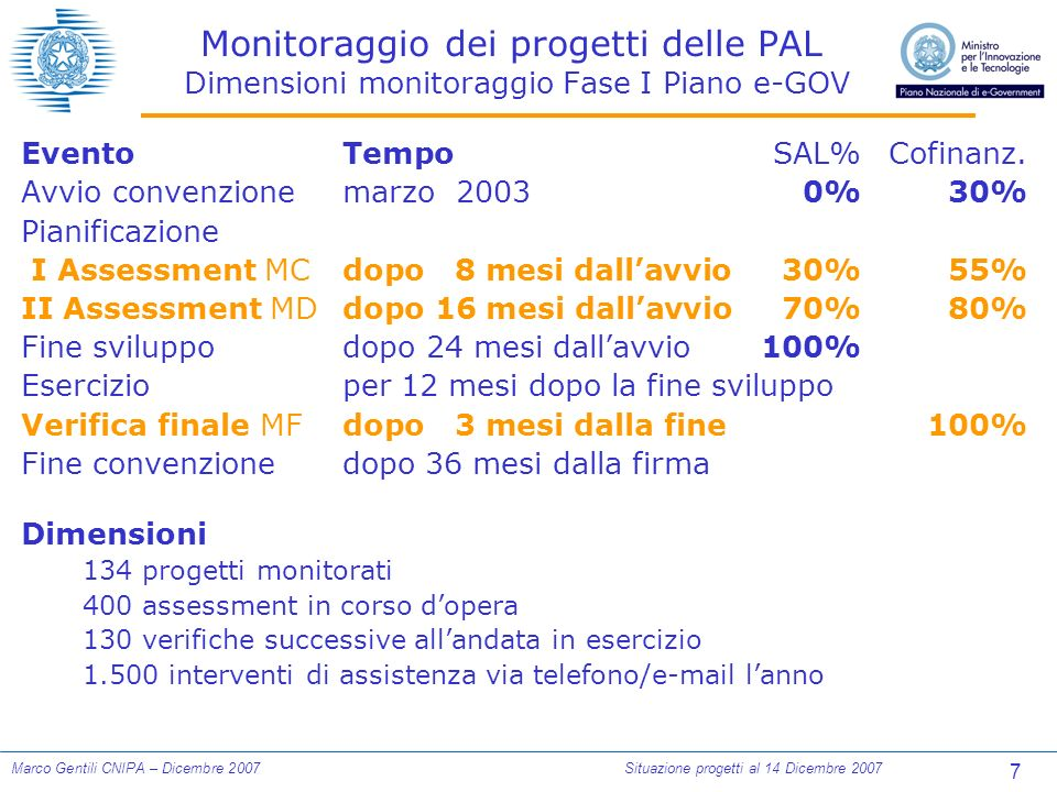 7 Marco Gentili CNIPA – Dicembre 2007Situazione progetti al 14 Dicembre 2007 Monitoraggio dei progetti delle PAL Dimensioni monitoraggio Fase I Piano e-GOV EventoTempoSAL%Cofinanz.