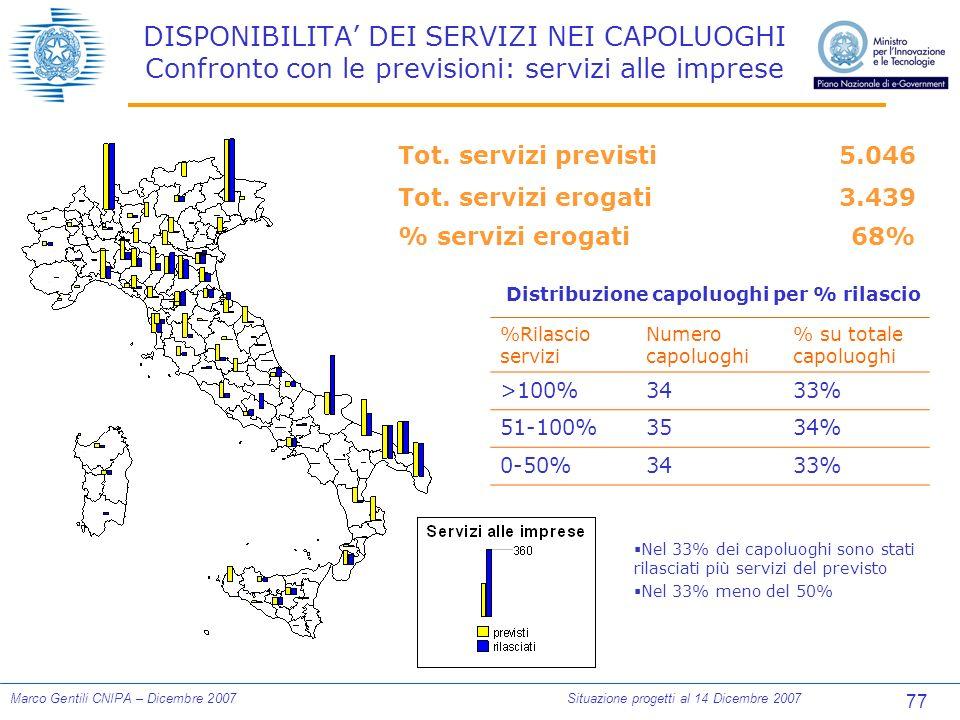 77 Marco Gentili CNIPA – Dicembre 2007Situazione progetti al 14 Dicembre 2007 Tot.