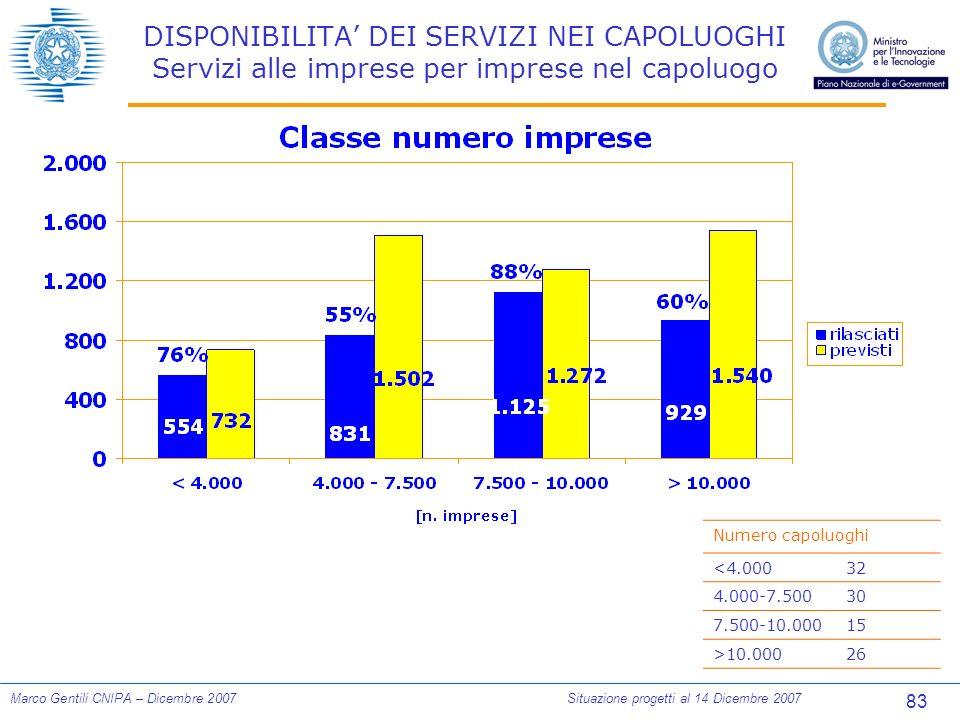 83 Marco Gentili CNIPA – Dicembre 2007Situazione progetti al 14 Dicembre 2007 DISPONIBILITA DEI SERVIZI NEI CAPOLUOGHI Servizi alle imprese per imprese nel capoluogo Numero capoluoghi <4.00032 4.000-7.50030 7.500-10.00015 >10.00026