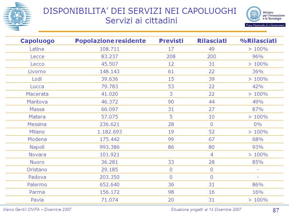 87 Marco Gentili CNIPA – Dicembre 2007Situazione progetti al 14 Dicembre 2007 DISPONIBILITA DEI SERVIZI NEI CAPOLUOGHI Servizi ai cittadini CapoluogoPopolazione residentePrevistiRilasciati%Rilasciati Latina108.7111749> 100% Lecce83.23720820096% Lecco45.5071231> 100% Livorno148.143612236% Lodi39.6361539> 100% Lucca79.783532242% Macerata41.020322> 100% Mantova46.372904449% Massa66.097312787% Matera57.075510> 100% Messina236.6212800% Milano1.182.6931952> 100% Modena175.442996768% Napoli993.386868093% Novara101.9214> 100% Nuoro36.281332885% Oristano29.18500- Padova203.35000- Palermo652.640363186% Parma156.172981616% Pavia71.0742031> 100%