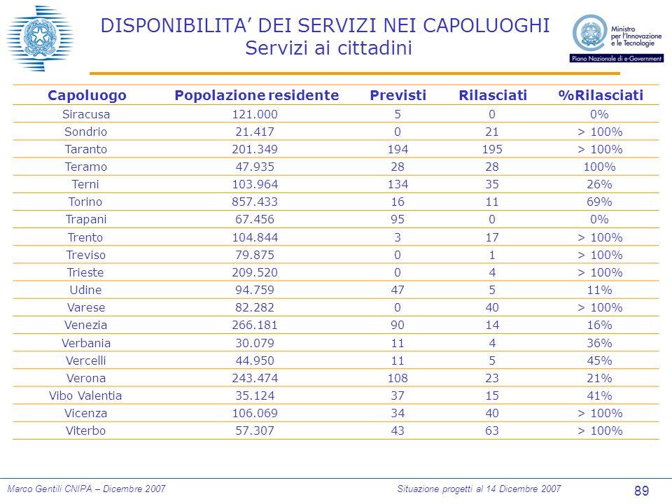 89 Marco Gentili CNIPA – Dicembre 2007Situazione progetti al 14 Dicembre 2007 DISPONIBILITA DEI SERVIZI NEI CAPOLUOGHI Servizi ai cittadini CapoluogoPopolazione residentePrevistiRilasciati%Rilasciati Siracusa121.000500% Sondrio21.417021> 100% Taranto201.349194195> 100% Teramo47.93528 100% Terni103.9641343526% Torino857.433161169% Trapani67.4569500% Trento104.844317> 100% Treviso79.87501> 100% Trieste209.52004> 100% Udine94.75947511% Varese82.282040> 100% Venezia266.181901416% Verbania30.07911436% Vercelli44.95011545% Verona243.4741082321% Vibo Valentia35.124371541% Vicenza106.0693440> 100% Viterbo57.3074363> 100%