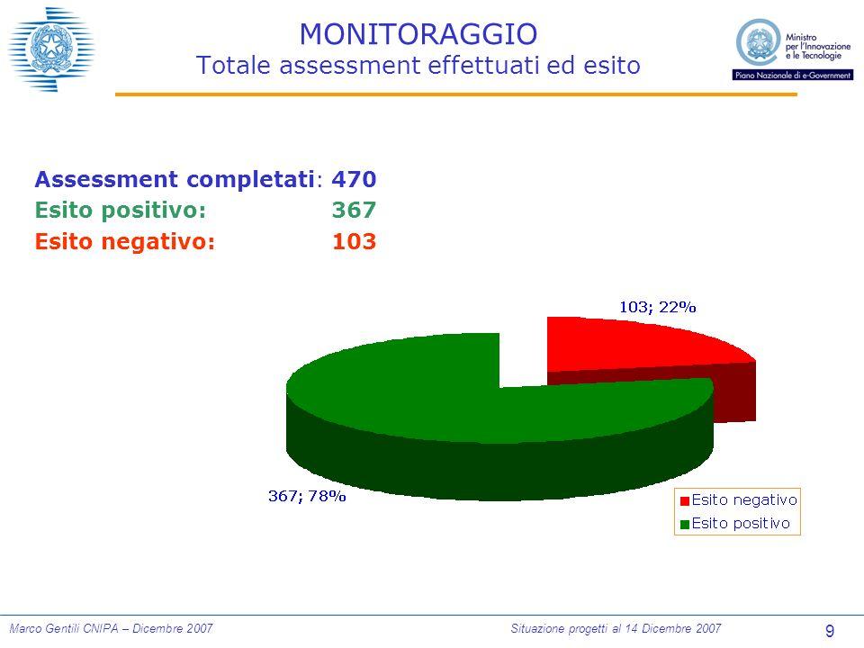10 Marco Gentili CNIPA – Dicembre 2007Situazione progetti al 14 Dicembre 2007 MONITORAGGIO Dettaglio assessment effettuati ed esito Totale effettuati: 470 (92% dei previsti)