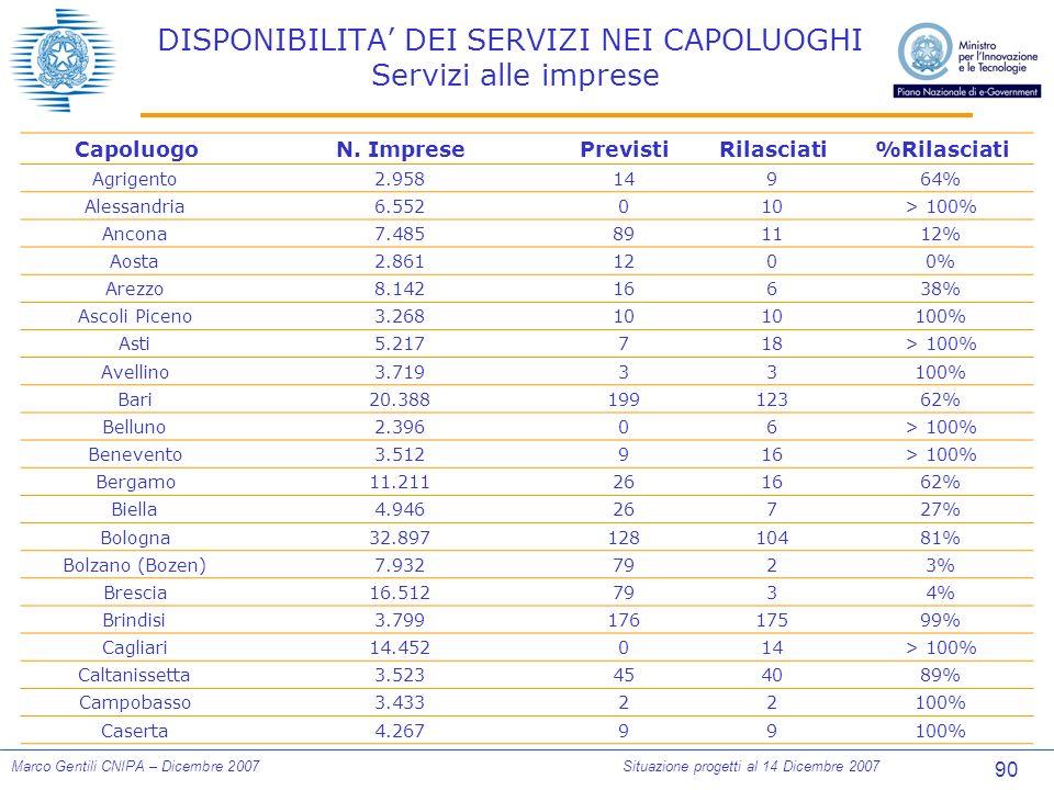 90 Marco Gentili CNIPA – Dicembre 2007Situazione progetti al 14 Dicembre 2007 DISPONIBILITA DEI SERVIZI NEI CAPOLUOGHI Servizi alle imprese CapoluogoN.