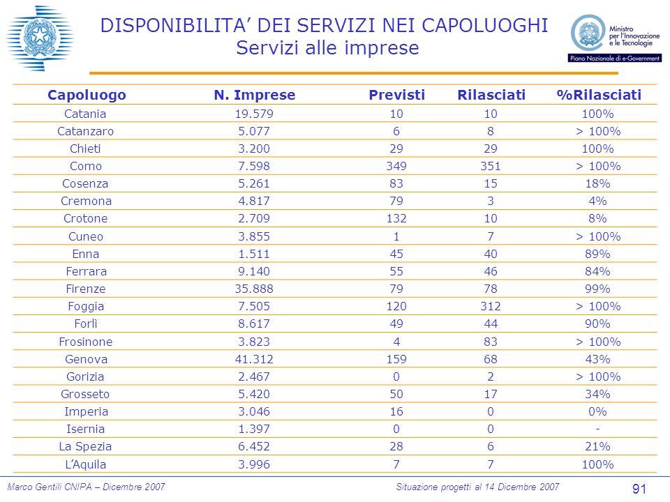 91 Marco Gentili CNIPA – Dicembre 2007Situazione progetti al 14 Dicembre 2007 DISPONIBILITA DEI SERVIZI NEI CAPOLUOGHI Servizi alle imprese CapoluogoN.