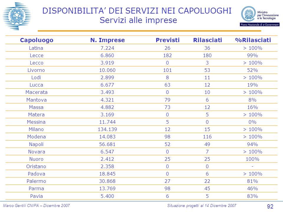 92 Marco Gentili CNIPA – Dicembre 2007Situazione progetti al 14 Dicembre 2007 DISPONIBILITA DEI SERVIZI NEI CAPOLUOGHI Servizi alle imprese CapoluogoN.