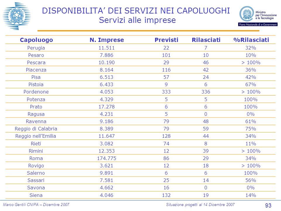 93 Marco Gentili CNIPA – Dicembre 2007Situazione progetti al 14 Dicembre 2007 DISPONIBILITA DEI SERVIZI NEI CAPOLUOGHI Servizi alle imprese CapoluogoN.