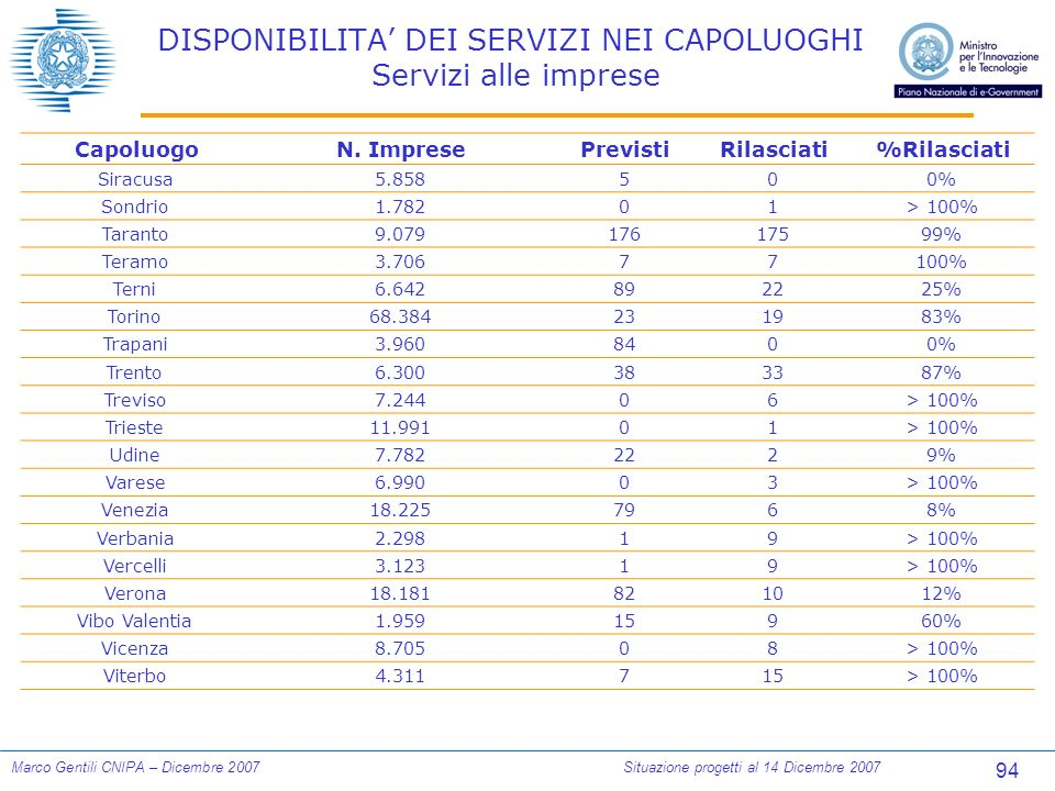94 Marco Gentili CNIPA – Dicembre 2007Situazione progetti al 14 Dicembre 2007 DISPONIBILITA DEI SERVIZI NEI CAPOLUOGHI Servizi alle imprese CapoluogoN.