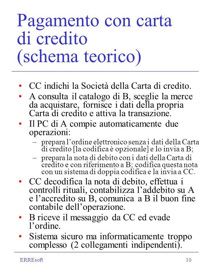 ERREsoft10 Pagamento con carta di credito (schema teorico) CC indichi la Società della Carta di credito.