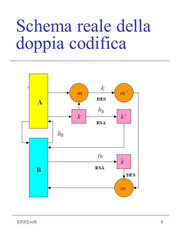 ERREsoft8 Schema reale della doppia codifica