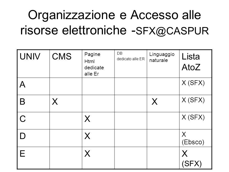 Organizzazione e Accesso alle risorse elettroniche - SFX@CASPUR UNIVCMS Pagine Html dedicate alle Er DB dedicato alle ER Linguaggio naturale Lista AtoZ A X (SFX) BX X CX DX X (Ebsco) EXX (SFX)