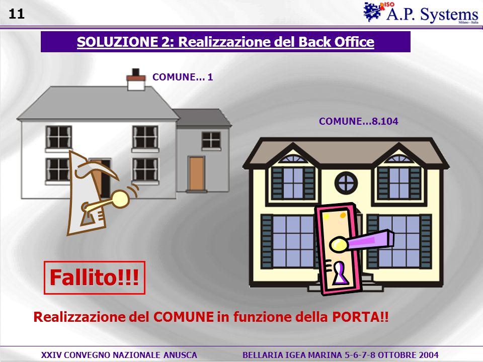 XXIV CONVEGNO NAZIONALE ANUSCABELLARIA IGEA MARINA 5-6-7-8 OTTOBRE 2004 COMUNE… 1 SOLUZIONE 2: Realizzazione del Back Office COMUNE…8.104Fallito!!.