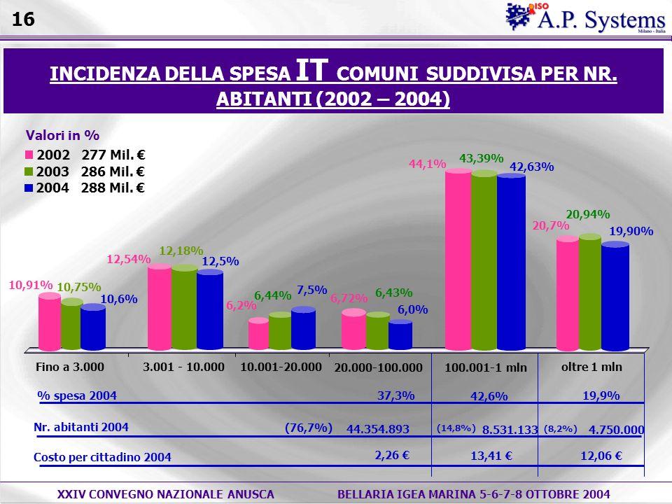 XXIV CONVEGNO NAZIONALE ANUSCABELLARIA IGEA MARINA 5-6-7-8 OTTOBRE 2004 Valori in % INCIDENZA DELLA SPESA IT COMUNI SUDDIVISA PER NR.