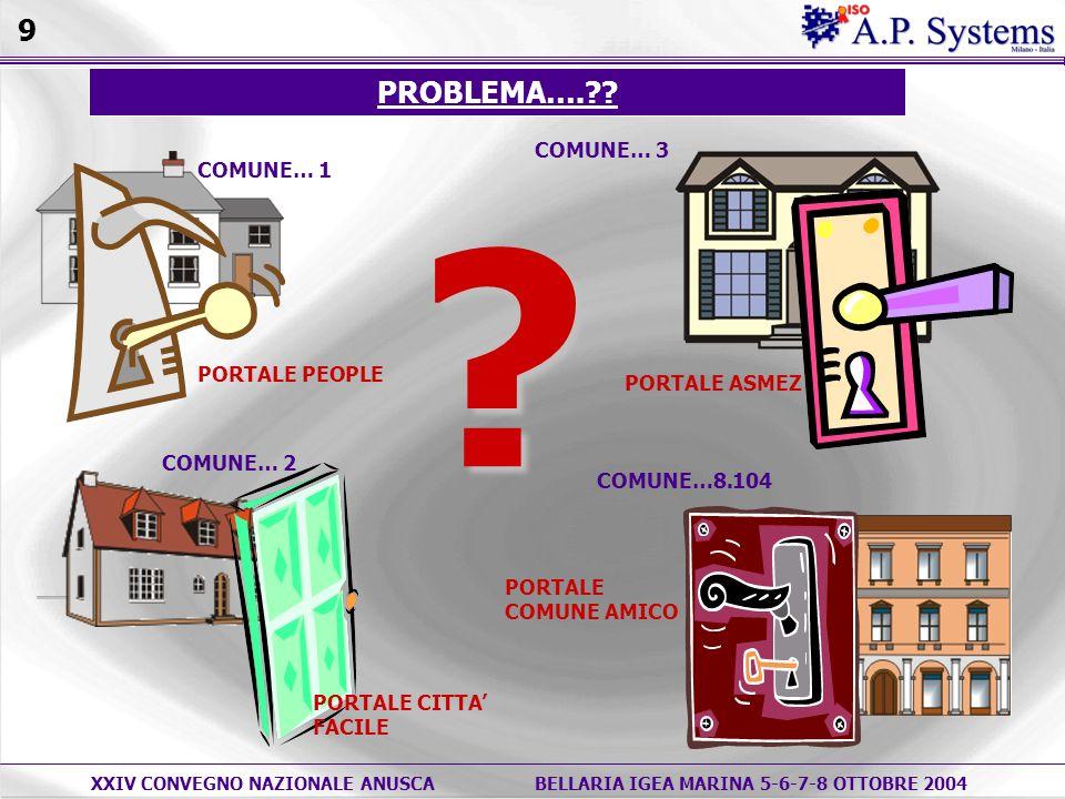 XXIV CONVEGNO NAZIONALE ANUSCABELLARIA IGEA MARINA 5-6-7-8 OTTOBRE 2004 COMUNE… 1 COMUNE… 2 PROBLEMA…. .