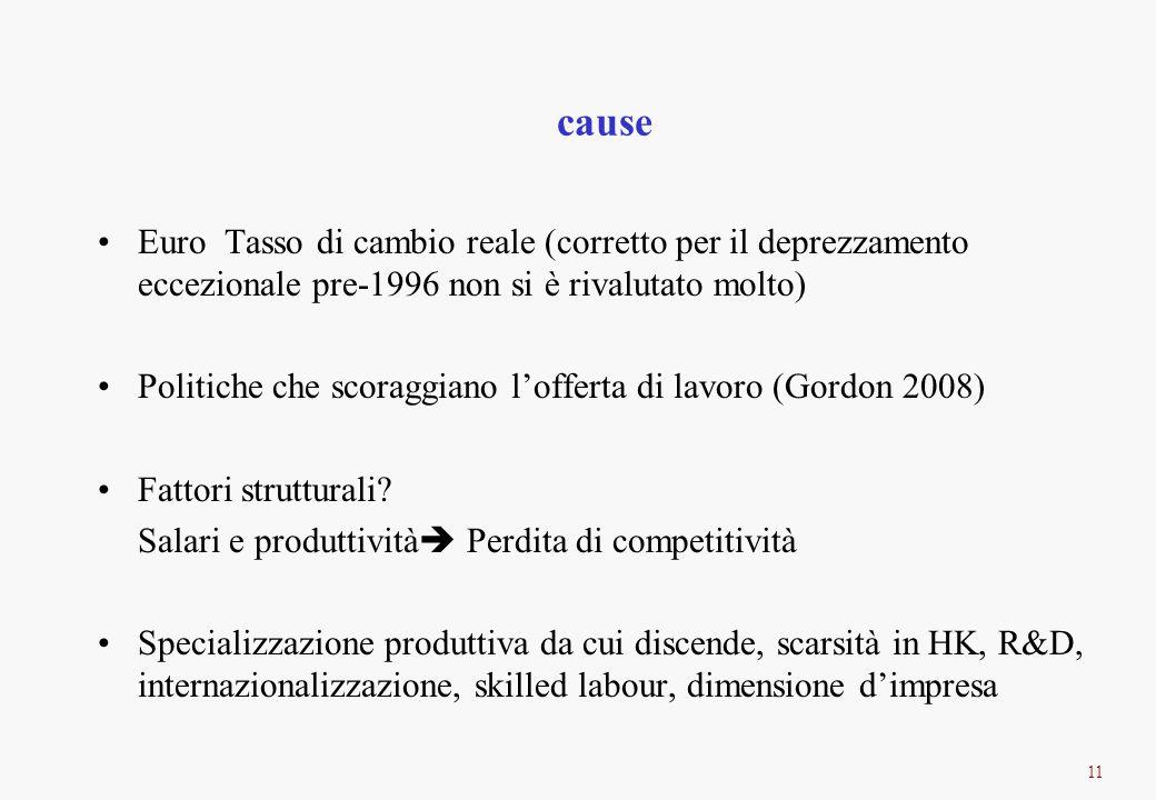 11 cause Euro Tasso di cambio reale (corretto per il deprezzamento eccezionale pre-1996 non si è rivalutato molto) Politiche che scoraggiano lofferta