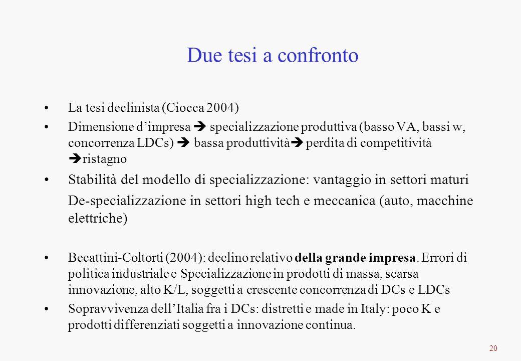 20 Due tesi a confronto La tesi declinista (Ciocca 2004) Dimensione dimpresa specializzazione produttiva (basso VA, bassi w, concorrenza LDCs) bassa p