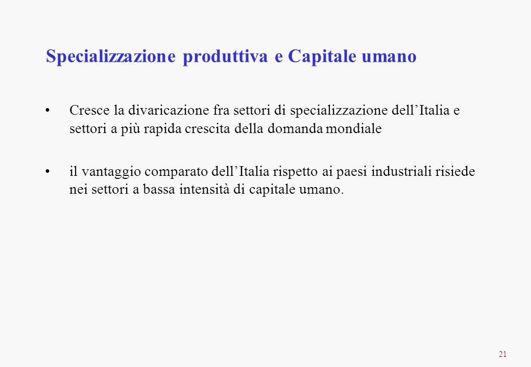 21 Specializzazione produttiva e Capitale umano Cresce la divaricazione fra settori di specializzazione dellItalia e settori a più rapida crescita del