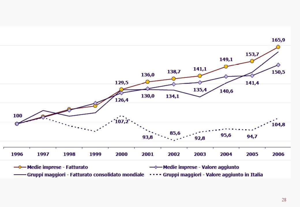 28 Medie e grandi imprese, 1996-2006. Insiemi chiusi Numeri indice, 1996=100
