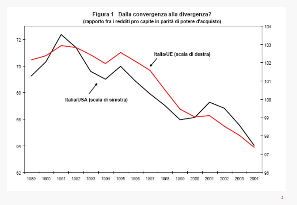 15 Total employment in Italy, 1970-2005 (000)