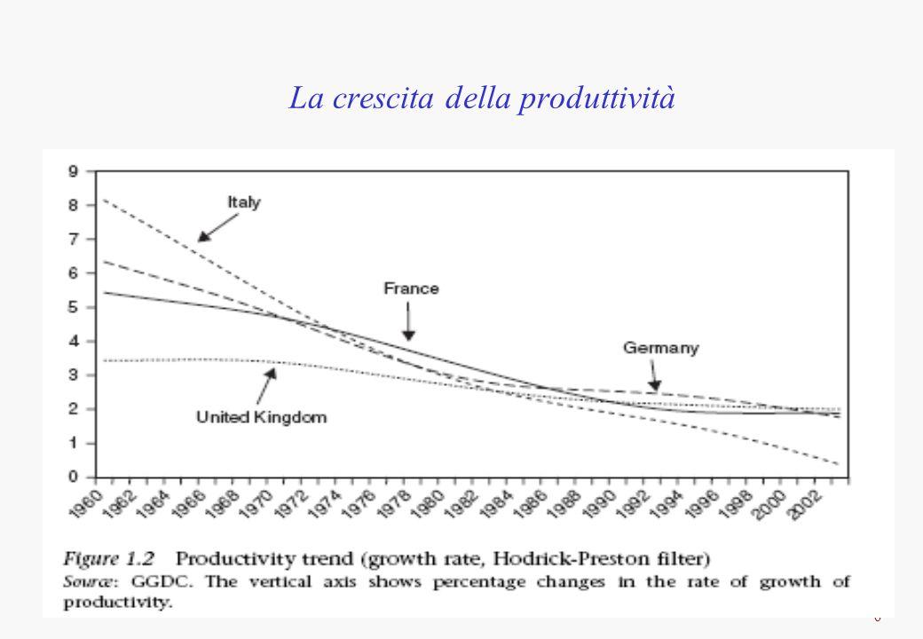17 Ragioni della caduta della produttività Deregolamentazione del mercato del lavoro e dei prodotti importanza del timing ((Blanchard and Giavazzi 2003) la liberalizzazione del mercato dei beni deve precedere quella su mdl infatti prezzi minori minori salari nominali (a parità di w reali) maggiore competitività