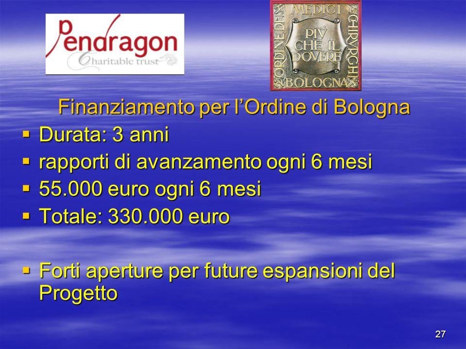 27 Finanziamento per lOrdine di Bologna Durata: 3 anni Durata: 3 anni rapporti di avanzamento ogni 6 mesi rapporti di avanzamento ogni 6 mesi 55.000 e