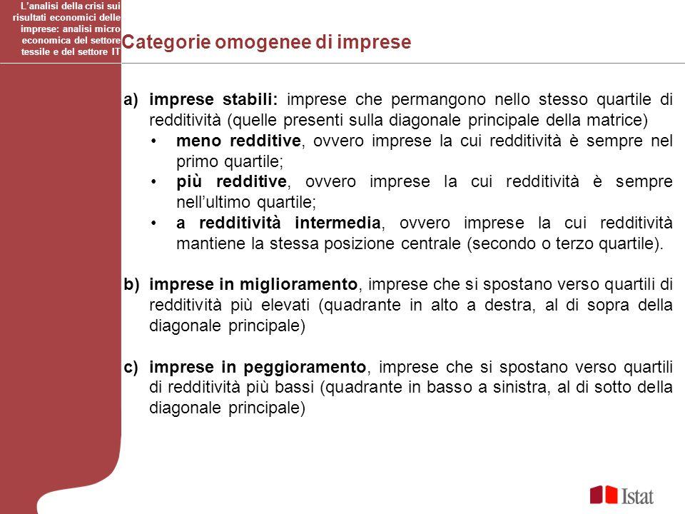 Categorie omogenee di imprese a)imprese stabili: imprese che permangono nello stesso quartile di redditività (quelle presenti sulla diagonale principa