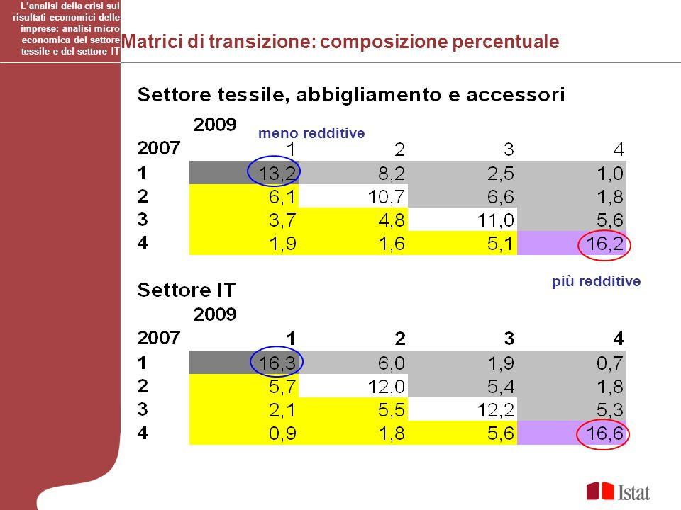 Matrici di transizione: composizione percentuale Lanalisi della crisi sui risultati economici delle imprese: analisi micro economica del settore tessi