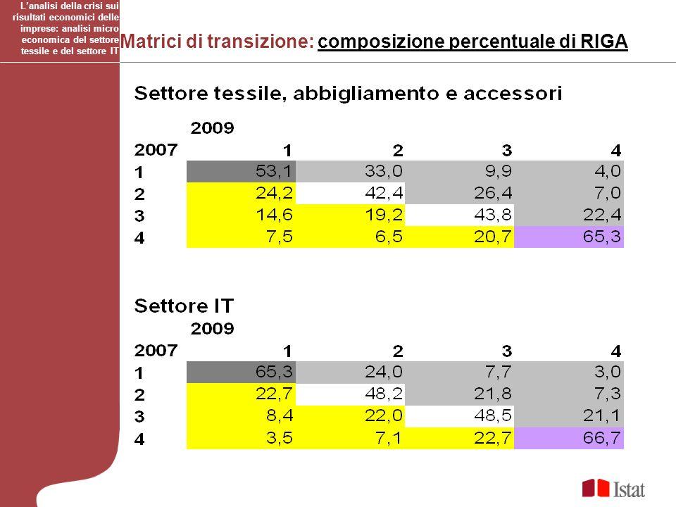 Matrici di transizione: composizione percentuale di RIGA Lanalisi della crisi sui risultati economici delle imprese: analisi micro economica del setto