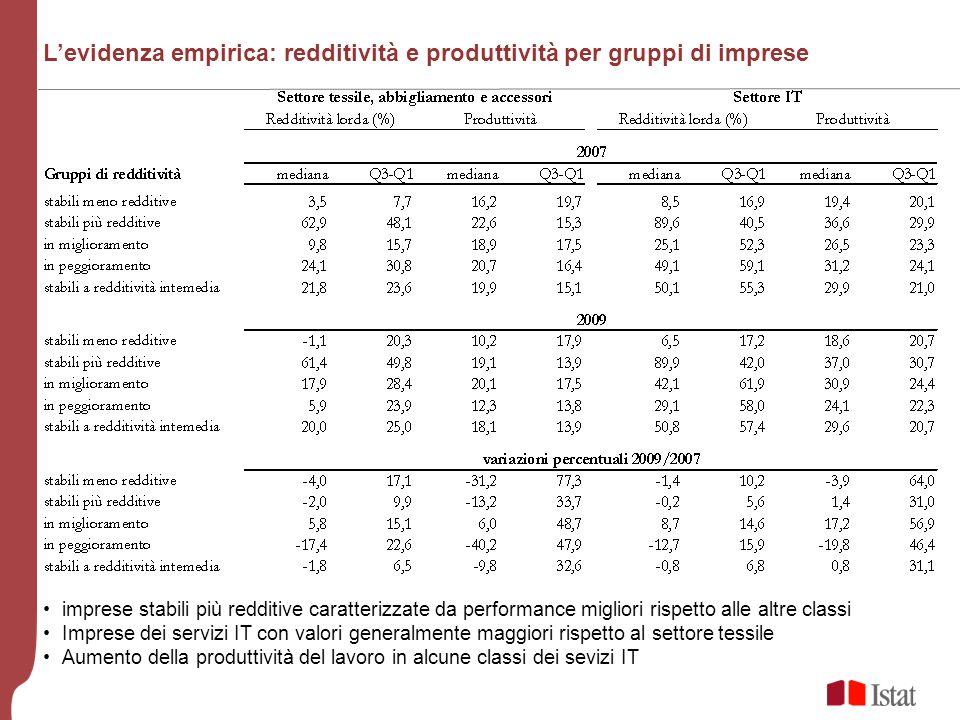 Levidenza empirica: redditività e produttività per gruppi di imprese imprese stabili più redditive caratterizzate da performance migliori rispetto all