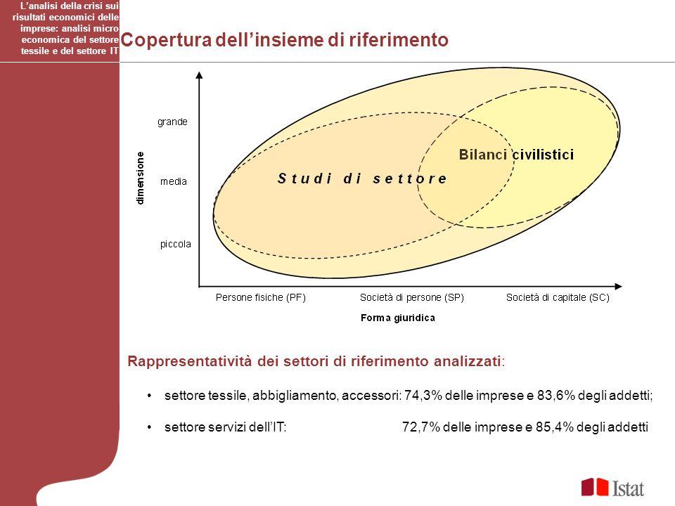 Matrici di transizione: composizione percentuale di RIGA Lanalisi della crisi sui risultati economici delle imprese: analisi micro economica del settore tessile e del settore IT