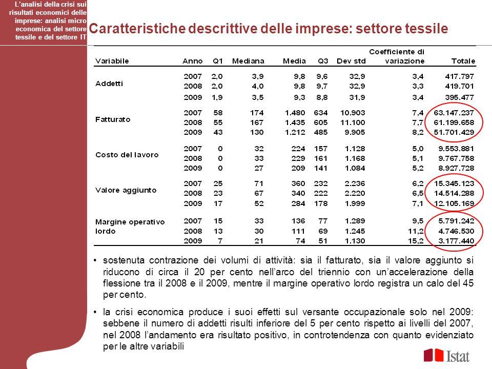 Caratteristiche descrittive delle imprese: settore tessile Lanalisi della crisi sui risultati economici delle imprese: analisi micro economica del set