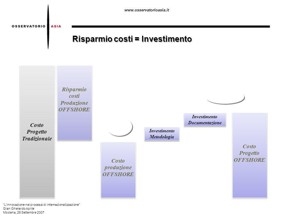 www.osservatorioasia.it Risparmio costi = Investimento Costo produzione OFFSHORE IPOTESI DI SAVING NETTO (miglioramento in documentazione e qualità) C