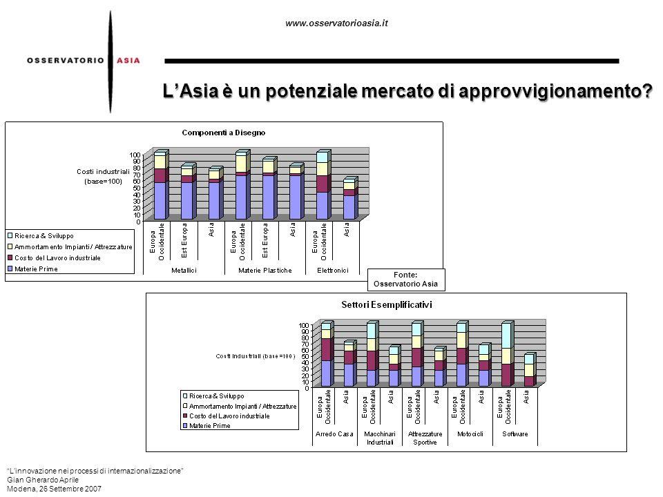 www.osservatorioasia.it LAsia è un potenziale mercato di approvvigionamento? Fonte: Osservatorio Asia Linnovazione nei processi di internazionalizzazi