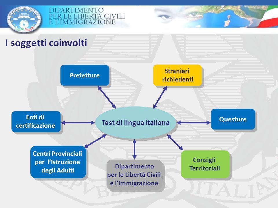 Test di lingua italiana Prefetture Questure Stranieri richiedenti Stranieri richiedenti Enti di certificazione Enti di certificazione Dipartimento per le Libertà Civili e lImmigrazione Dipartimento per le Libertà Civili e lImmigrazione Consigli Territoriali Consigli Territoriali Centri Provinciali per lIstruzione degli Adulti Centri Provinciali per lIstruzione degli Adulti I soggetti coinvolti