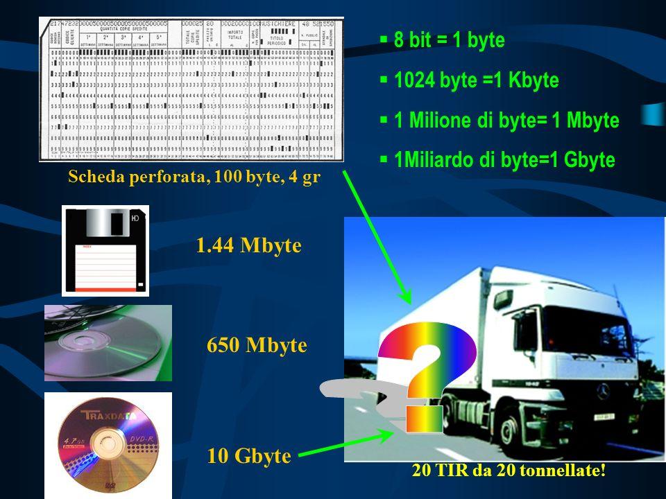 8 bit = 1 byte 1024 byte =1 Kbyte 1 Milione di byte= 1 Mbyte 1Miliardo di byte=1 Gbyte Scheda perforata, 100 byte, 4 gr 1.44 Mbyte 650 Mbyte 10 Gbyte