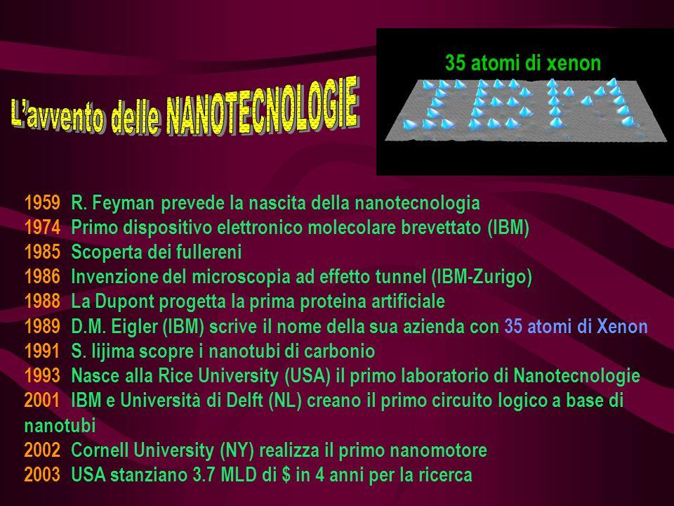 35 atomi di xenon 1959 R. Feyman prevede la nascita della nanotecnologia 1974 Primo dispositivo elettronico molecolare brevettato (IBM) 1985 Scoperta