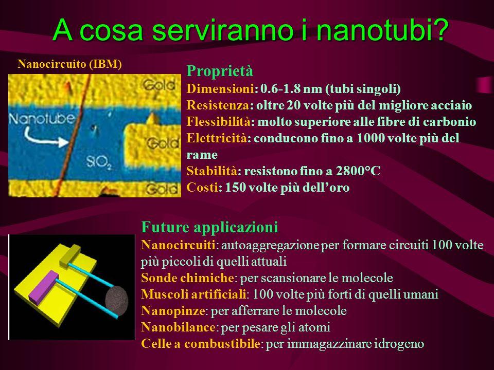 A cosa serviranno i nanotubi? Proprietà Dimensioni: 0.6-1.8 nm (tubi singoli) Resistenza: oltre 20 volte più del migliore acciaio Flessibilità: molto